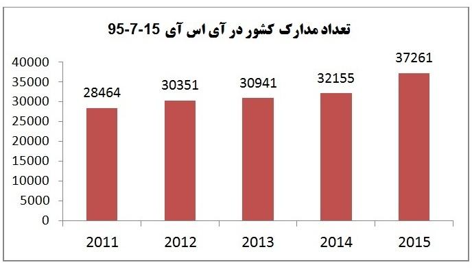 نرخ رشد تولید علم کشور به 16 درصد رسید/ بالاترین نرخ رشد تولید علم در چهار سال اخیر