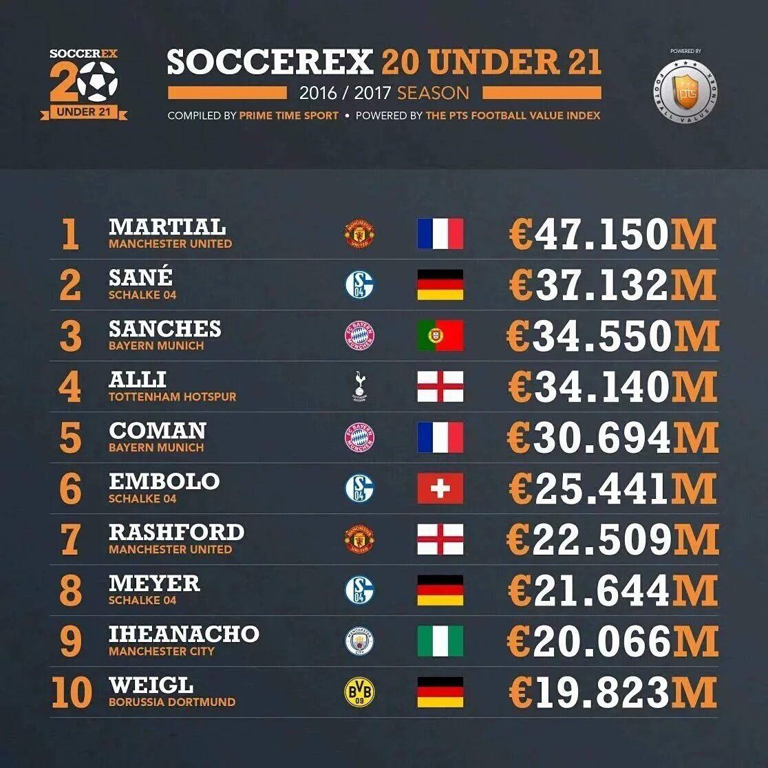 گرانترین بازیکنان زیر 21 سال جهان // صبح تاسوعا کار شود