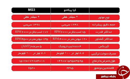 ام جی 3 یا کیا پیکانتو؛ کدامیک برای ایرانیان بهتر است؟