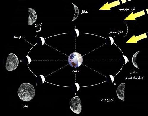 از شهابباران تا هلال ماه محرم/ نظارهگر رویدادهای نجومی پاییز باشید