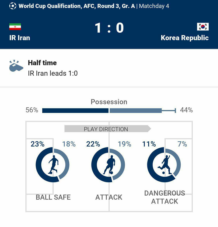 ایران 1 - کره جنوبی 0/پیشتازی ایران در نیمه نخست