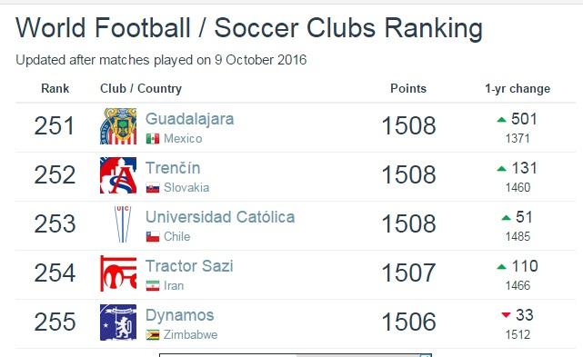 رتبه جهانی باشگاههای ایرانی +جدول