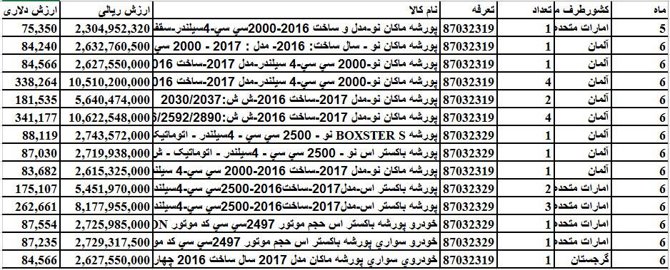تاپ///جولان پورشه 2017 در خیابان های شهر+ جدول