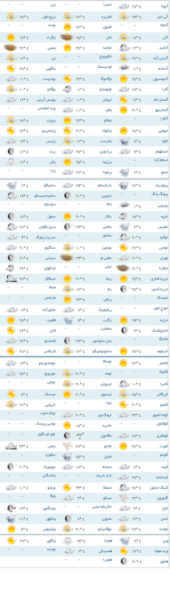 وضعیت آب و هوای شهر لندن چگونه است ؟