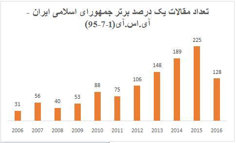 سهم ایران از مقالات پراستناد دنیا از دو درصد گذشت