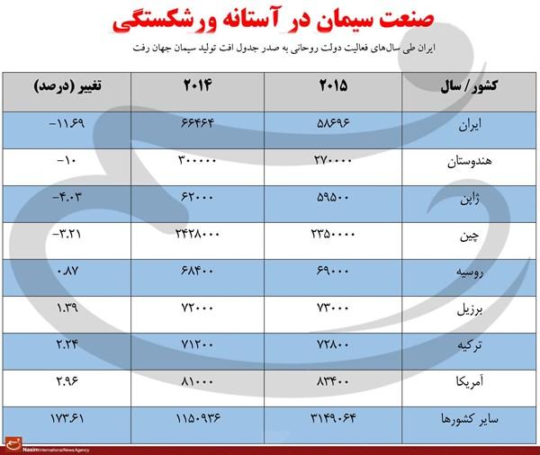 ایران در افت تولید سیمان در جهان اول شد+ جدول