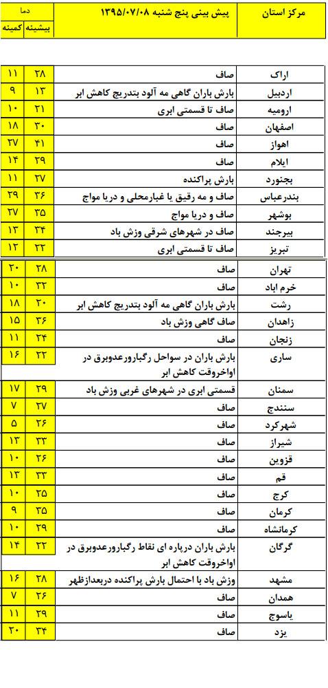 بارش باران در استانهای حاشیه خزر +جدول