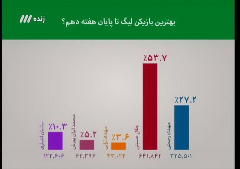 از فوتبالیستهای جوان آیندهدار ایرانی تا بازگشت تدریجی رضاییان به ترکیب و پیروزی پرسپولیس+فیلم