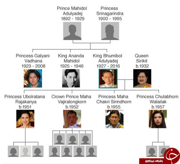 تعیین تاریخ تاجگذاری پادشاه جدید تایلند