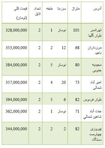 ازمقایسه دو محصول ایران خودرو تا قیمت آپارتمان 300 تا 400 میلیون تومانی