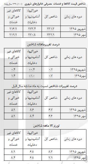 7.9درصدی در تورم در مهرماه سال جاری