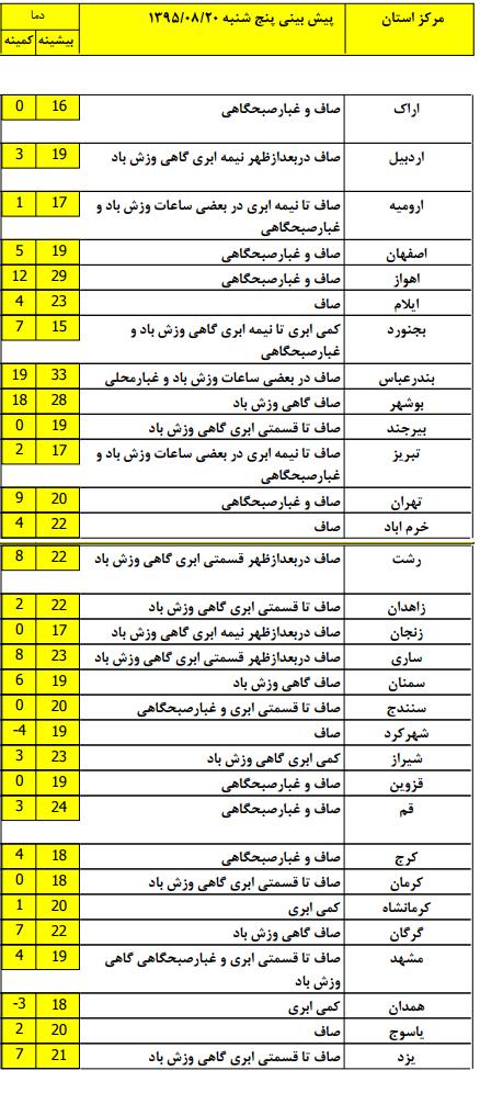 شهر کرد سرد ترین استان کشور + جدول