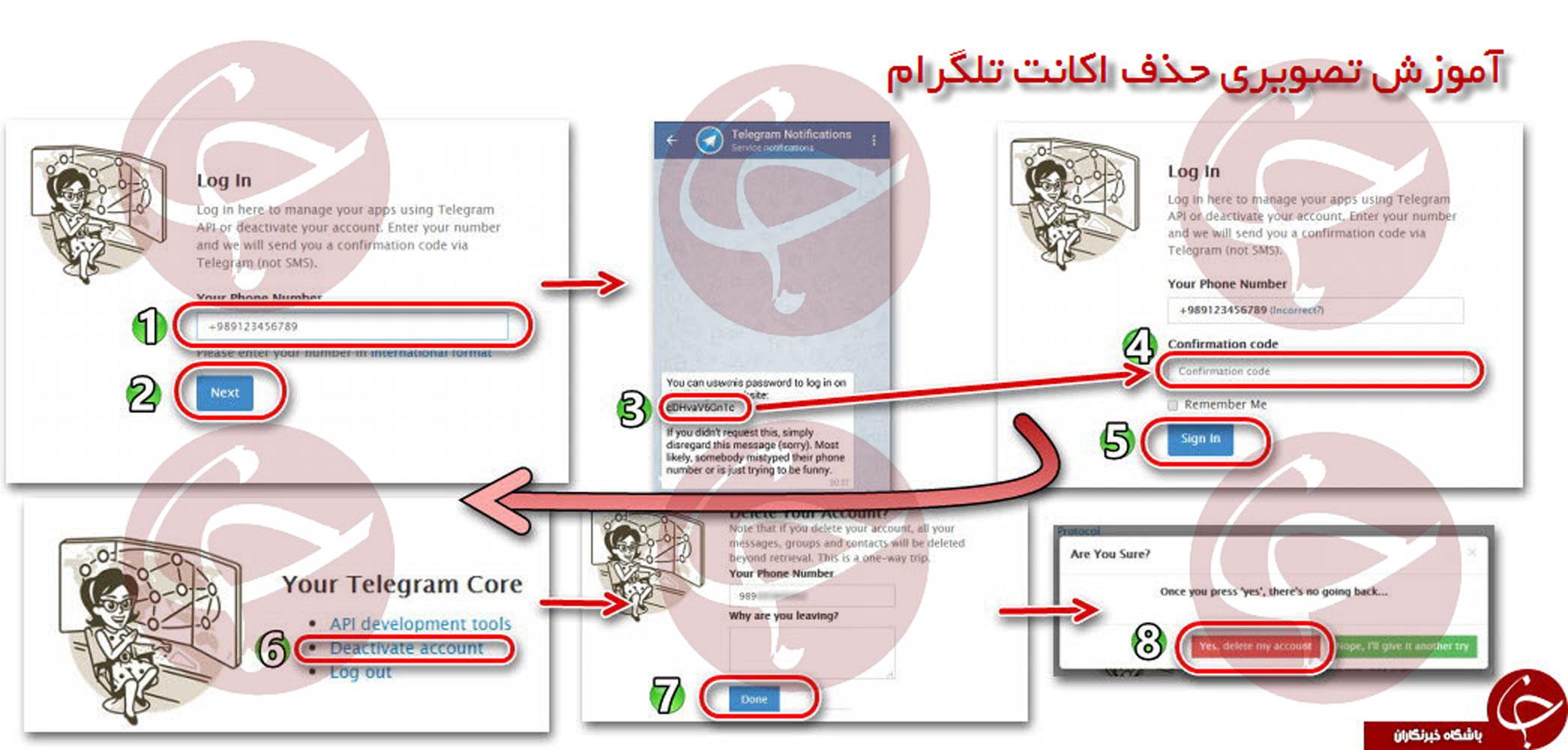 آموزش حذف حساب کاربری تلگرام + اینفوگرافی