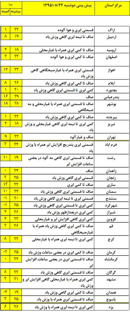 همدان سرد ترین استان کشور+ جدول