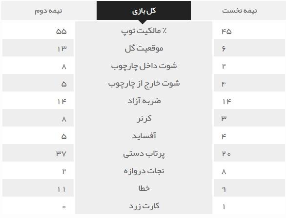 ایران 0 - سوریه 0/یک امتیاز بارانی،هدیه AFC به سوریه+فیلم،عکس و جدول