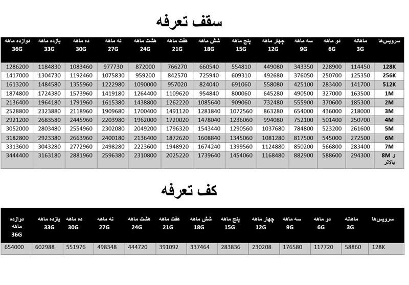 نرخ سرویس های اینترنتی 1 تا 12 ماه+ جدول