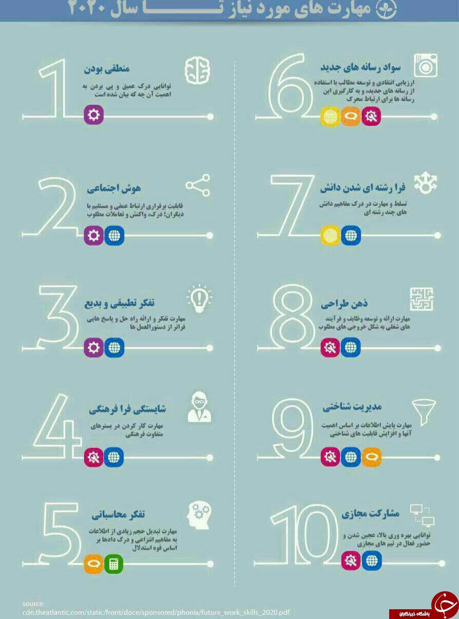 مهارت هایی که باید تا سال 2020 یاد بگیریم