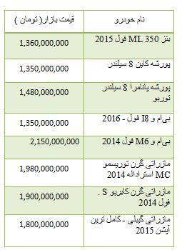 از خودرو وارداتی بالای 1 میلیارد تا گران شدن سکه در بازار