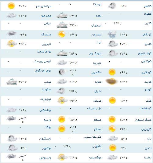 آب و هوای مناطق مختلف جهان+جدول