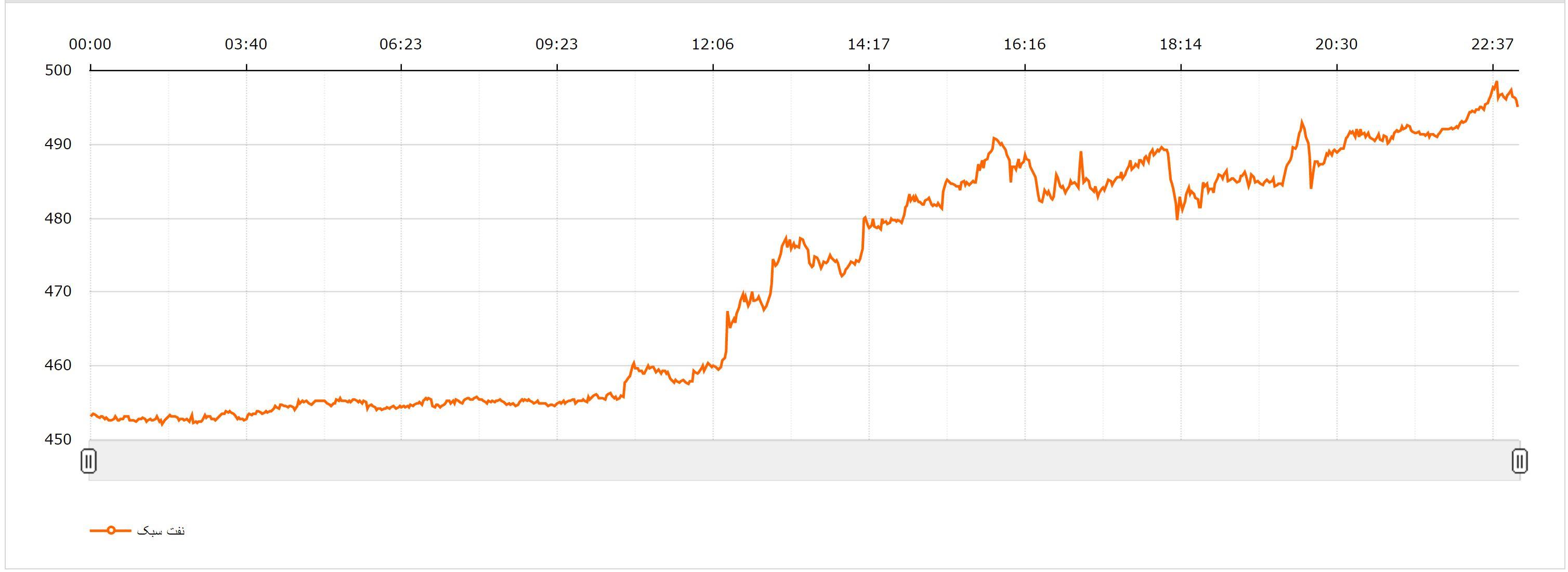 افزایش چهار دلاری قیمت نفت پس از توافق اوپک/قیمت نفت برنت به 50 دلار رسید