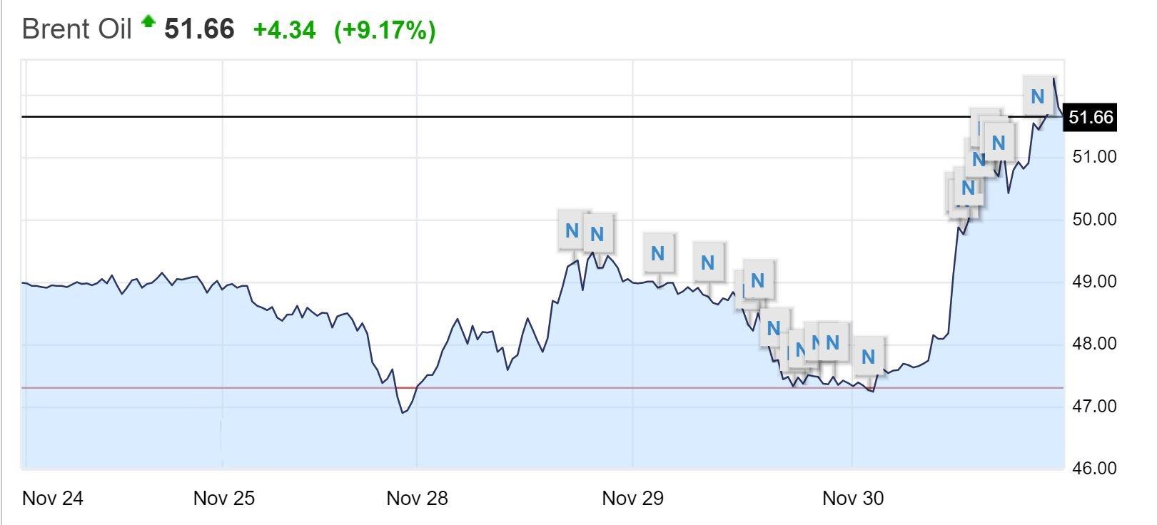 افزایش 10درصدی قیمت نفت پس از توافق اوپک/قیمت نفت برنت به 52 دلار رسید