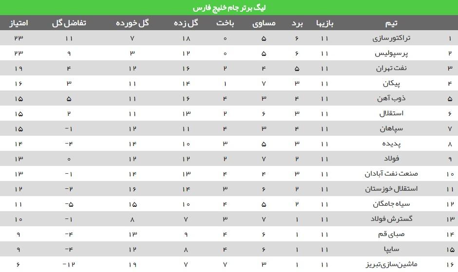 برنامه هفته دوازدهم لیگ برتر فوتبال+جدول
