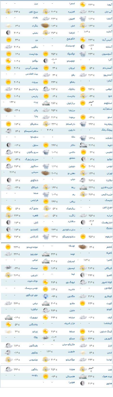 وضعیت آب و هوای مناطق مختلف جهان+جدول