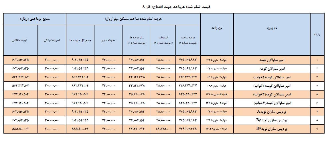 قیمت نهایی برخی از فاز های مسکن مهر پردیس اعلام شد+ جدول