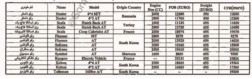 تعرفه گمرکی خودروهای رنو ۲۰۱۷ اعلام شد