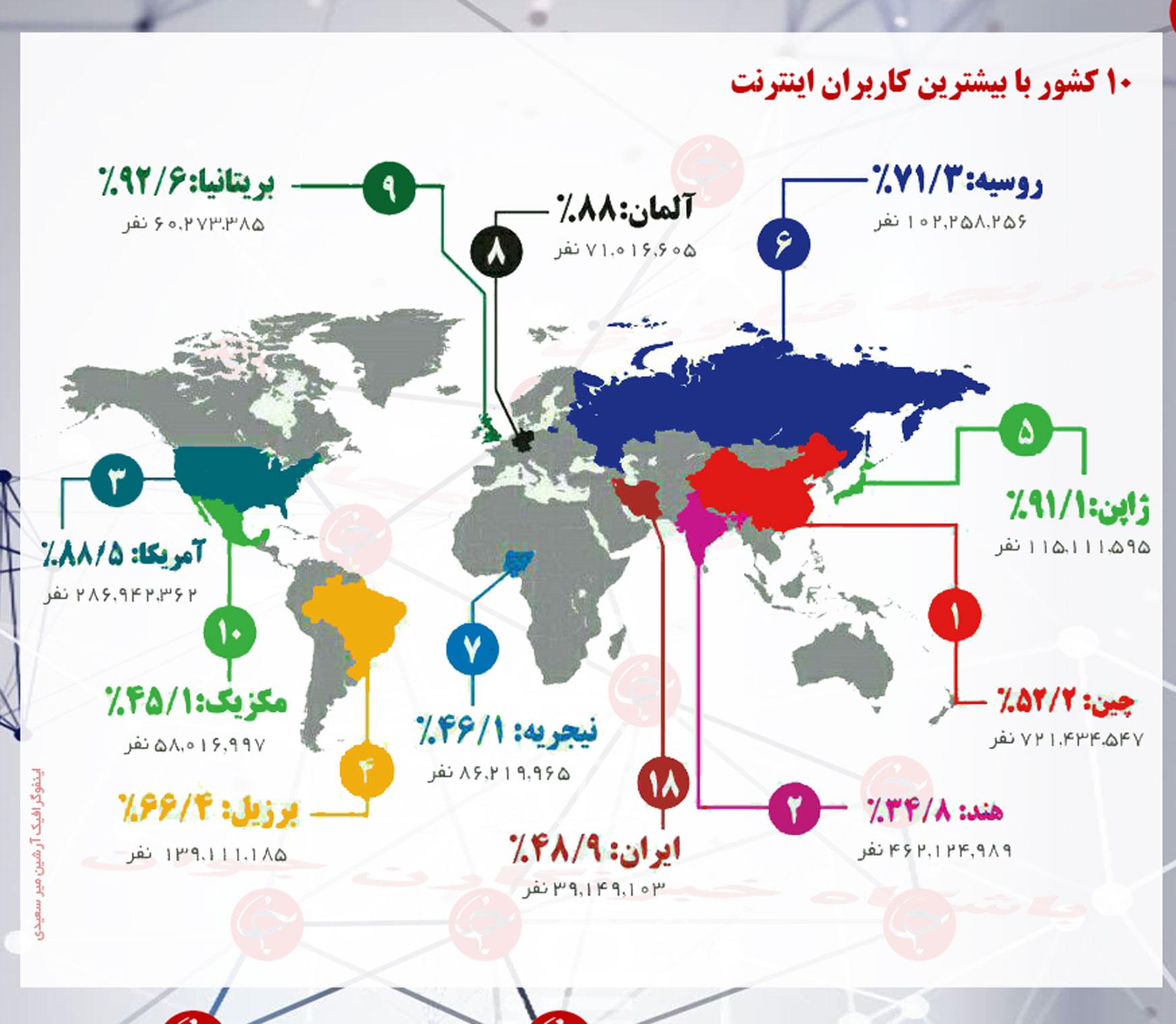 بیشترین کاربران اینترنت را کدام کشور ها دارند؟ / ایران در کدام رتبه قرار دارد؟ + اینفوگرافی