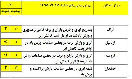 آغاز فعالیت سامانه بارشی در نوار غربی کشور/مواج شدن خلیج فارس و دریای خزر +جدول