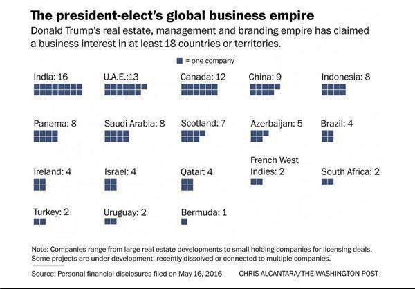 ترامپ در کدام کشورها سرمایه گذاری کرده است؟