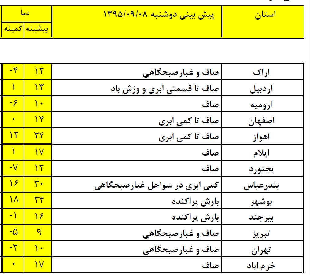 افزایش دما و خطر ریزش بهمن در ارتفاعات البرز+ جدول