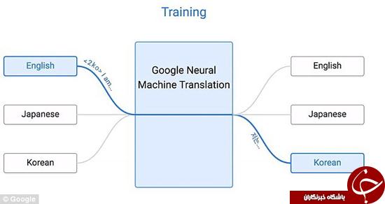 گوگل هوش مصنوعی خودآموز طراحی کرد +تصاویر