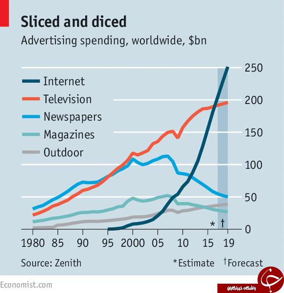 سقوط درآمد تبلیغات تلویزیون با شتاب در تبلیغات اینترنتی