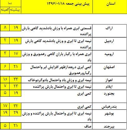 آخرین وضعیت آب و هوا در هجدهمین روز بهار+جدول