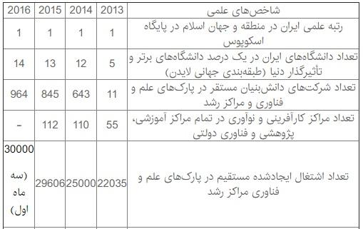 جدول: حفظ رتبه علمی اول ایران طی ۴ سال اخیر