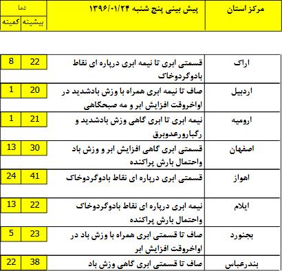 وضعیت آب و هوای ۲۴ فروردین/مناطق غربی میزبان باران خواهند شد+جدول
