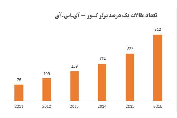 رشد ۴۱ درصدی مقالات برتر کشور/ ایران رتبه اول منطقه و جهان اسلام
