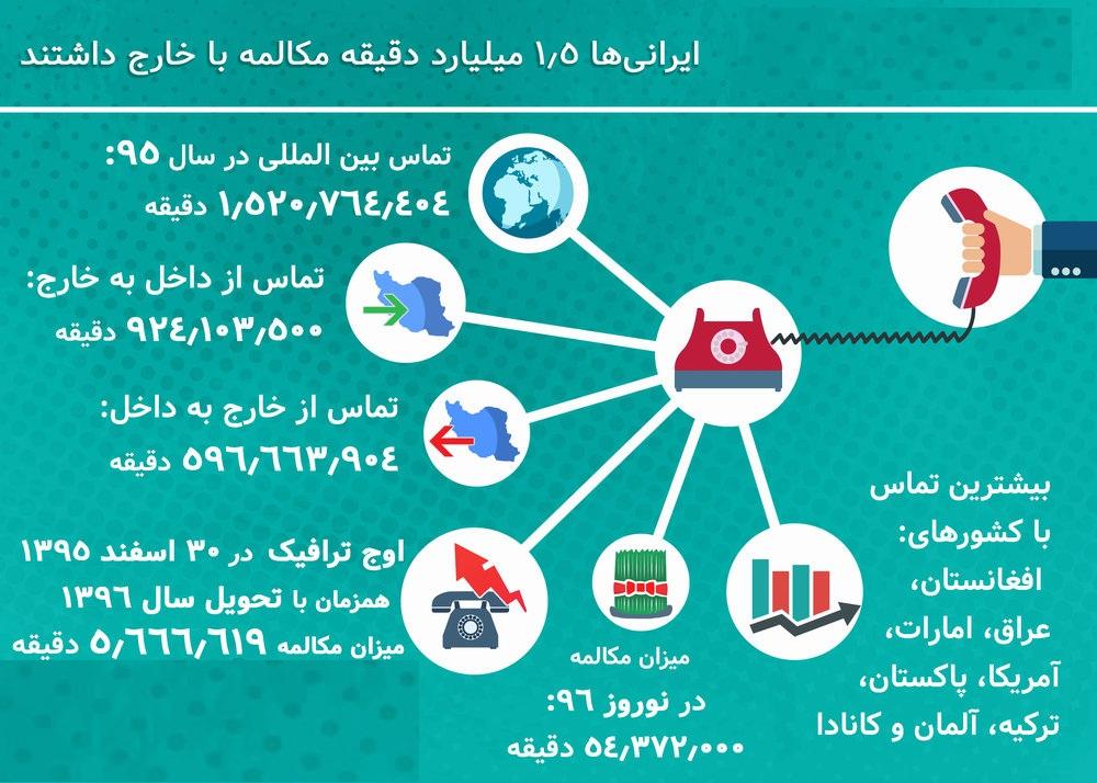 ایرانیها چقدر با تلفن حرف میزنند؟