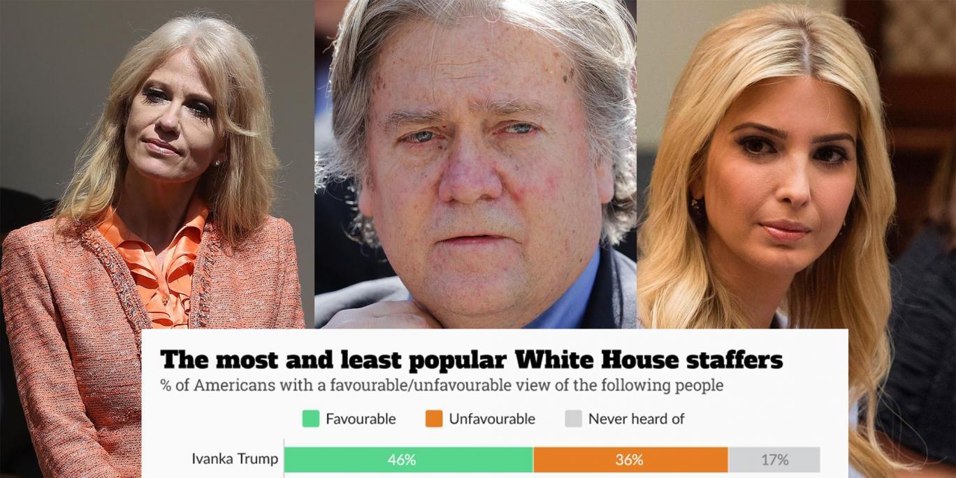 محبوبترین چهرههای کاخ سفید را بشناسید+ نمودار