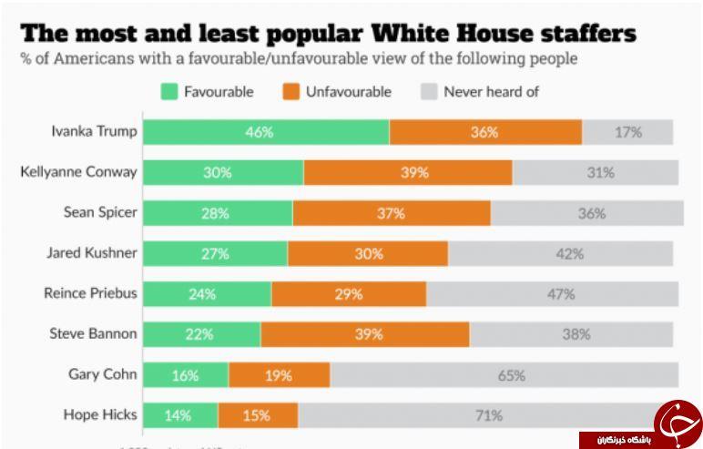 محبوبترین چهرههای کاخ سفید را بشناسید+جدول