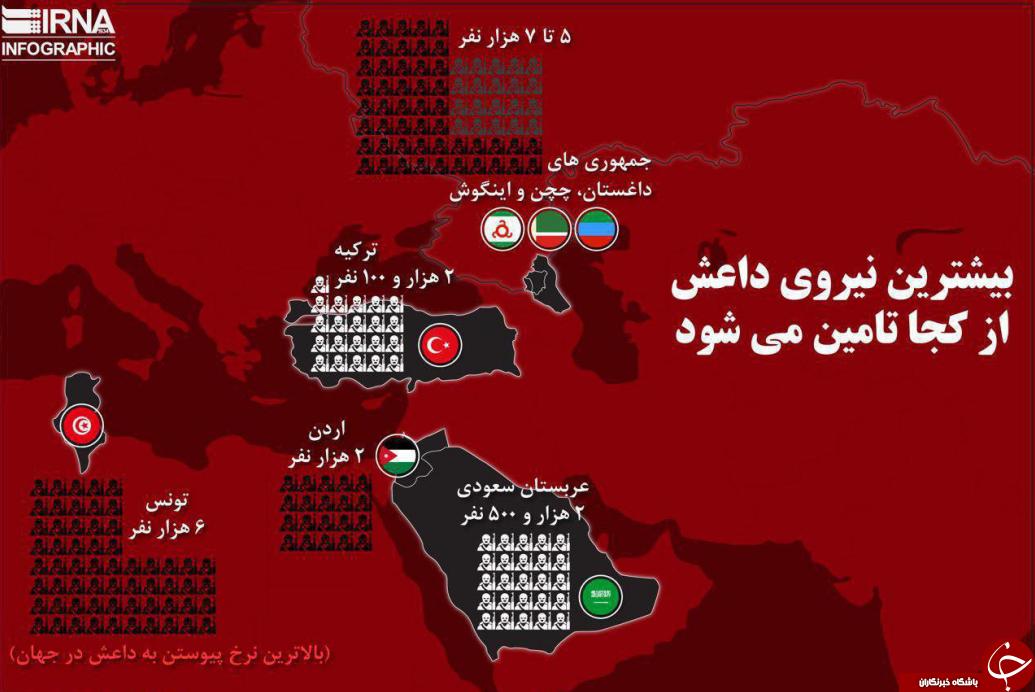 بیشترین  نیروهای داعش از کجا تامین می شود+اینفوگرافی