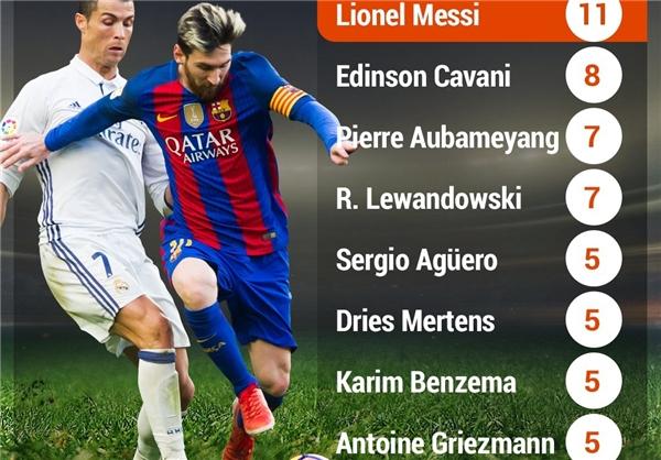 مسی در صدر برترین گلزنان لیگ قهرمانان اروپا/ رونالدو در 10 نفر اول نیست