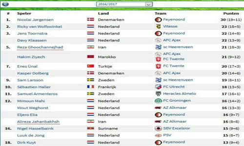 رده بندی برترین بازیکنان و پاسورهای لیگ هلند اعلام شد/قوچان نژاد پنجم، جهانبخش پانزدهم