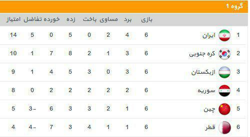 قطر 0 - ایران 1/ قطر مقابل ایران زانو زد، فوساتی مقابل کیروش/ ایران مقتدرانه صدرنشینی را تثبیت کرد + حاشیهها، فیلم و جدول