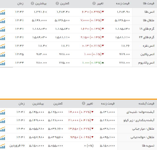 قیمت طلا و سکه در بازار امروز چهارشنبه 30 فروردین ماه