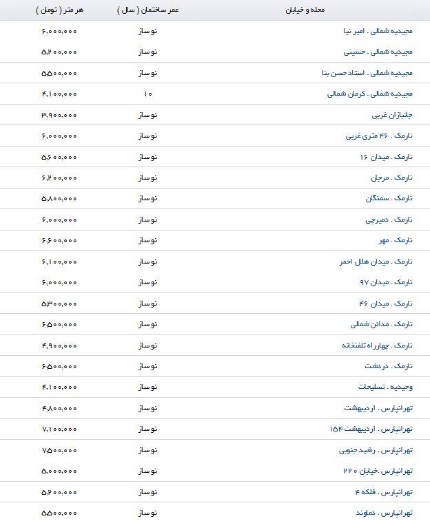 نرخ خرید آپارتمان در منطقه 8 تهران