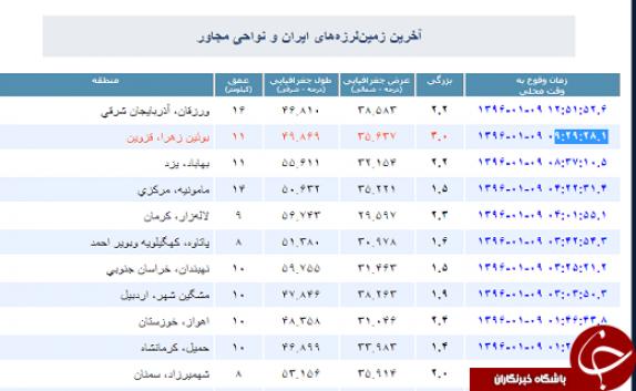 باشگاه خبرنگاران -زلزله در بویین زهرا