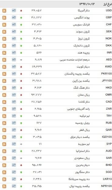 نرخ 18 ارز افزایش یافت+ جدول